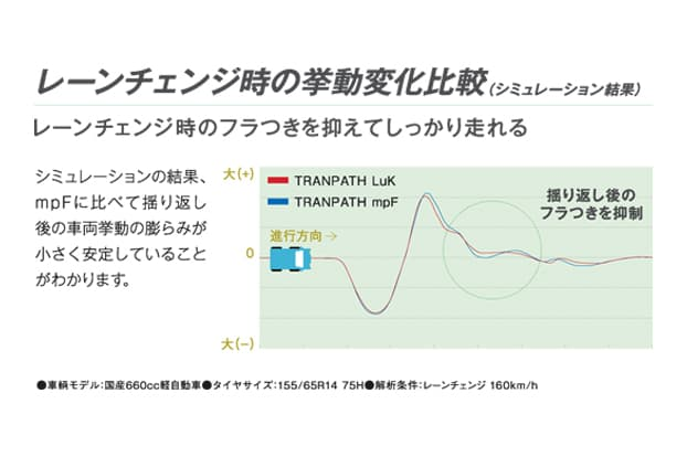 <トランパスLuK>レーンチェンジ時の挙動変化比較図