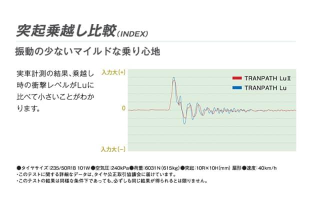 <トランパスLuⅡ>突起乗越し比較図
