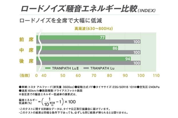 <トランパスLuⅡ>ロードノイズ騒音エネルギー比較図