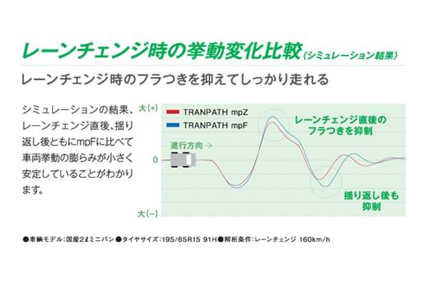 <トランパスmpZ>レーンチェンジ時の挙動変化比較図