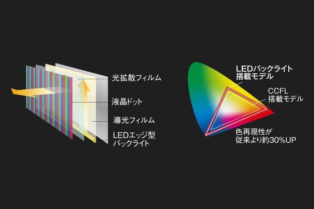 LEDバックライト採用で、より明るく、より色鮮やかに