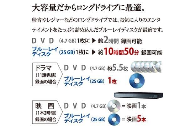 Blu-rayは大容量だから、ディスクを入れ替えるわずらわしさもない。