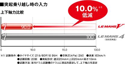■突起乗り越し時の入力 上下軸力比較