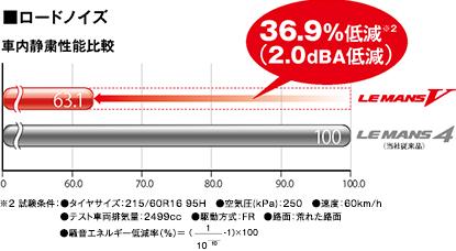 ■ロードノイズ 車内静粛性能比較