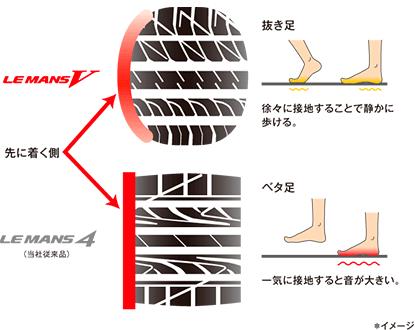 新プロファイル採用により接地形状を丸くすることで、トレッド部中央から徐々に接地。路面からの衝撃を緩和