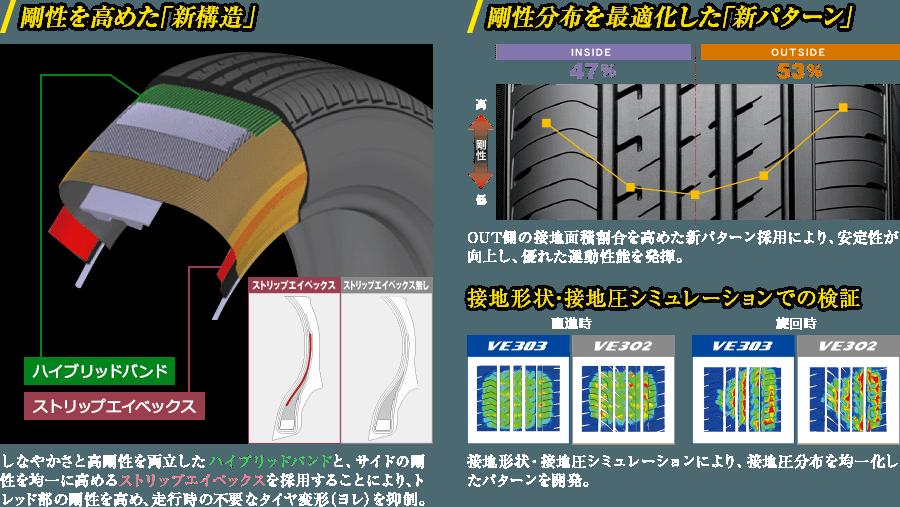 剛性を高めた「新構造」・剛性分布を最適化した「新パターン」・接地形状・接地圧シミュレーションでの検証