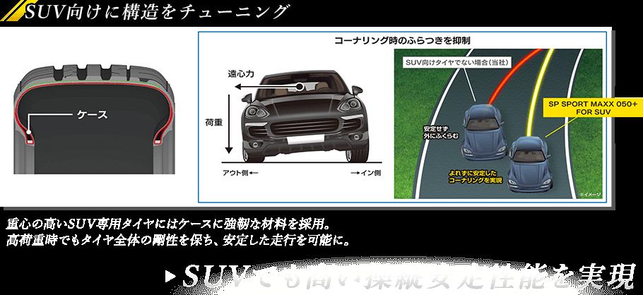 SUV向けに構造をチューニング▶SUVでも高い操縦安定性能を実現