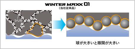 WINTER MAXX 01(当社従来品) 球が大きいと隙間が大きい