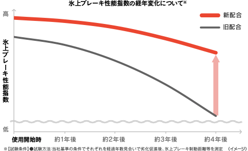 氷上ブレーキ性能指数の経年変化について