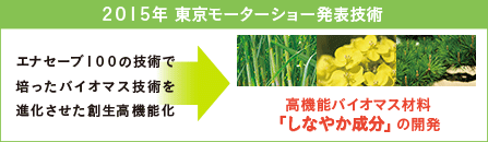 2015年 東京モーターショー発表技術 エナセーブ100の技術で培ったバイオマス技術を進化させた創生高機能化 高機能バイオマス材料「しなやか成分」の開発