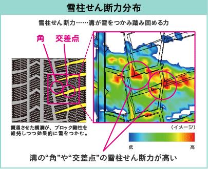雪柱せん断力分布(雪柱せん断力…溝が雪をつかみ踏み固める力) 溝の「角」や「交差点」の雪柱せん断力が高い